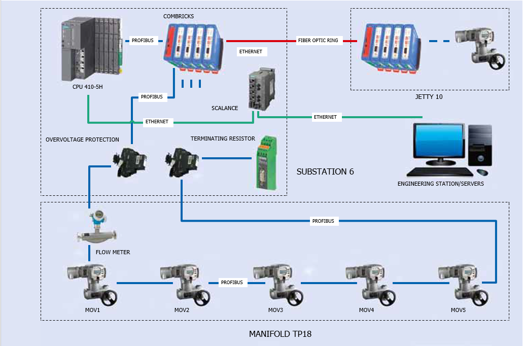 ComBricks network topology